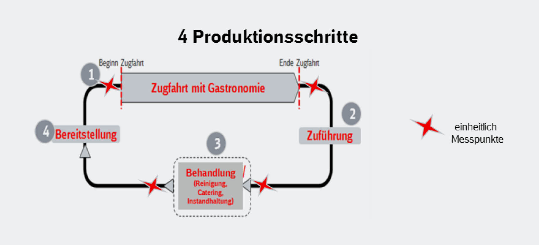 grafische darstellung: Die vier Produktiionsschritte bei DB Fernverkehr