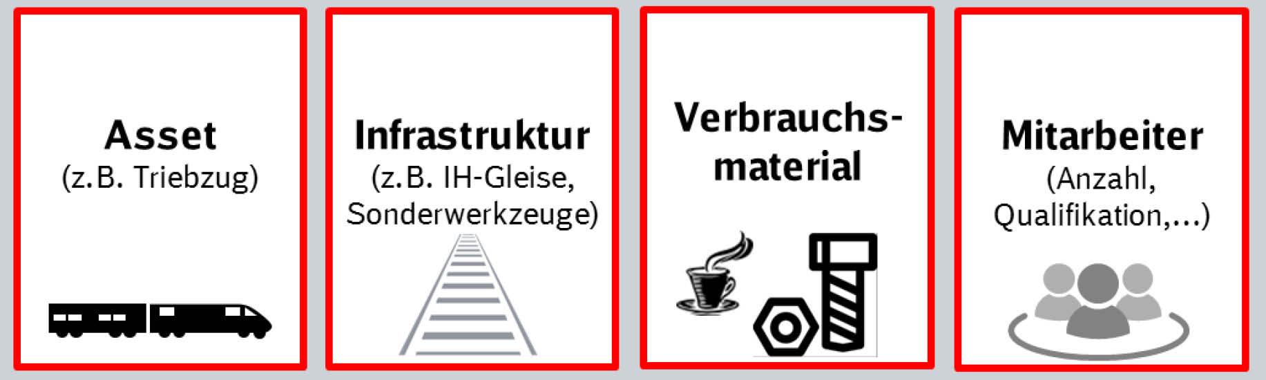 grafische Darstellung: Die vier Produktionsressourcen