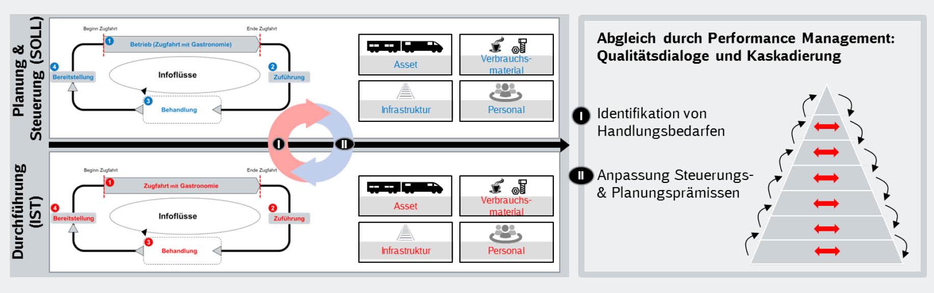 grafische Darstellung: Performance Management bei DB Fernverkehr