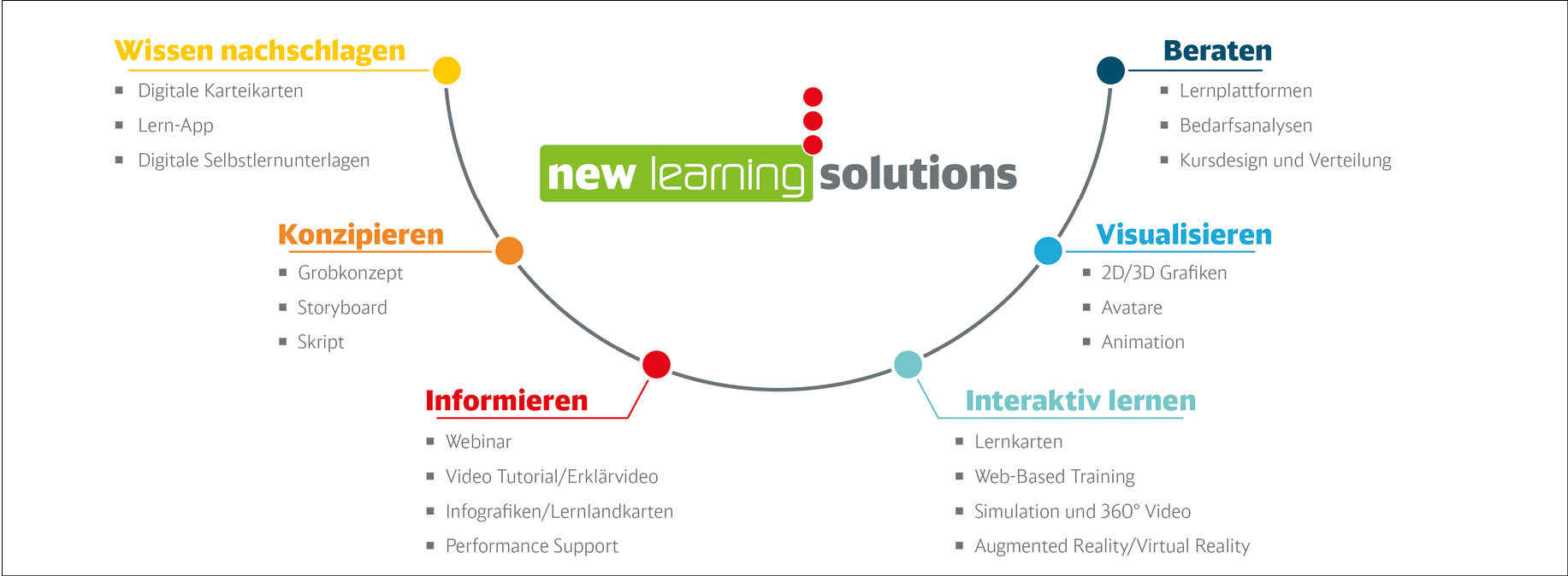 Grafik new learning solutions