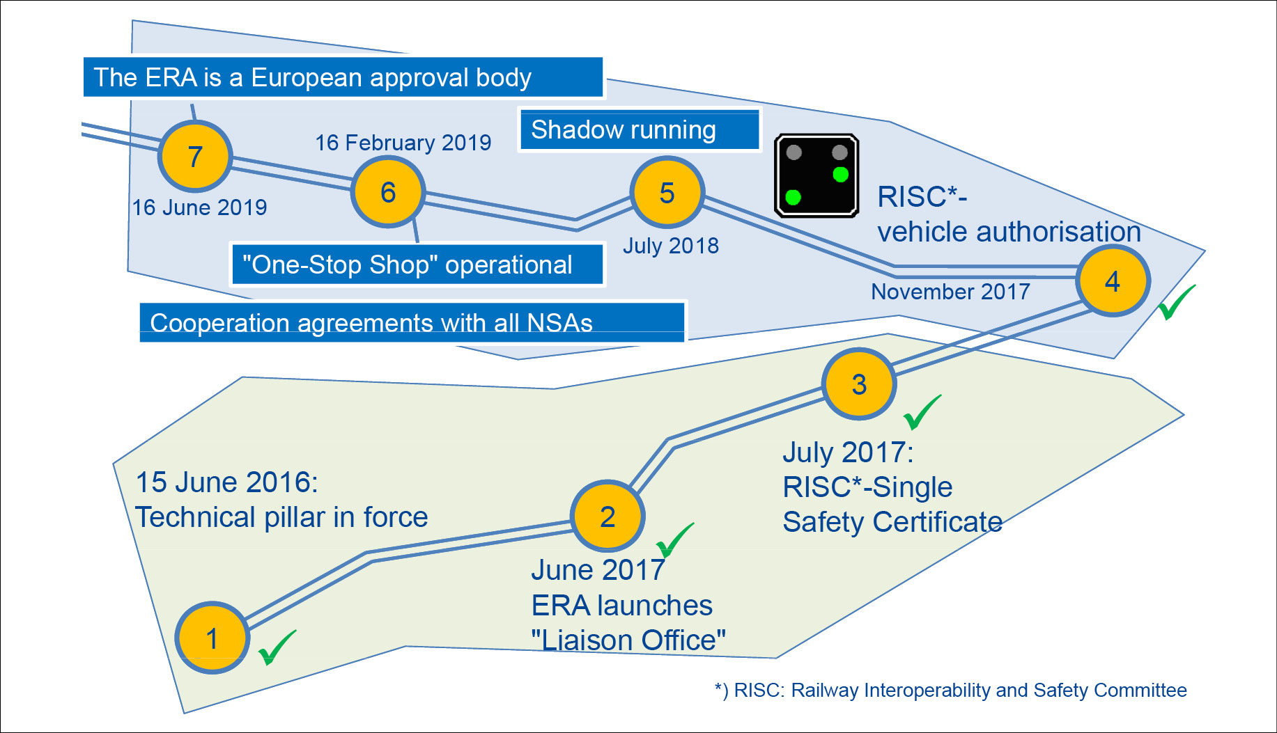rail vehicle approval process in schematic depiction
