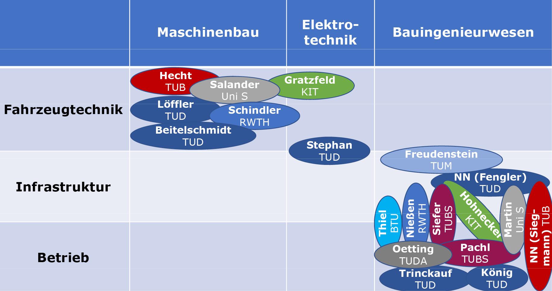 Grafik Abbildung 2: Fachlicher Hintergrund der deutschen VUE-Professoren