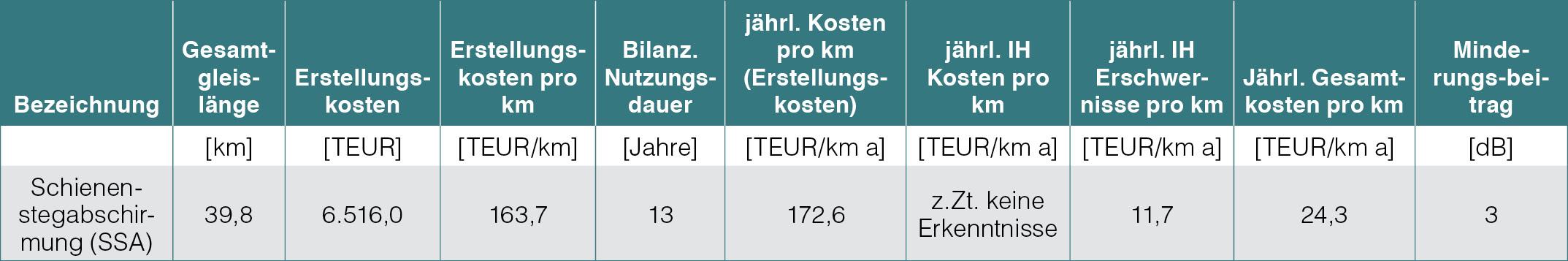 Tabelle mit verschiedenen Kenngrößen SSA