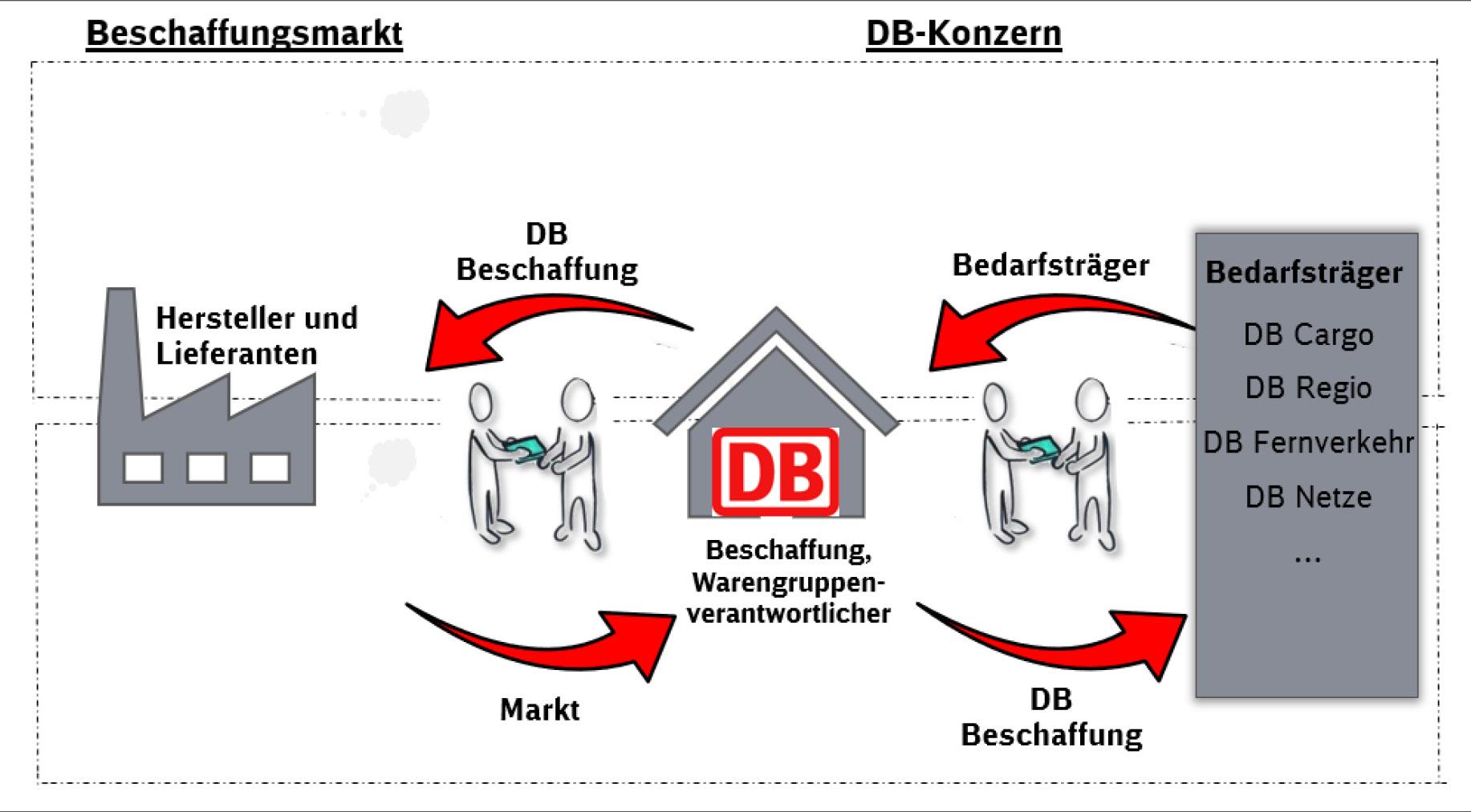Grafische Darstellung von Beschaffungsprozessen der DB