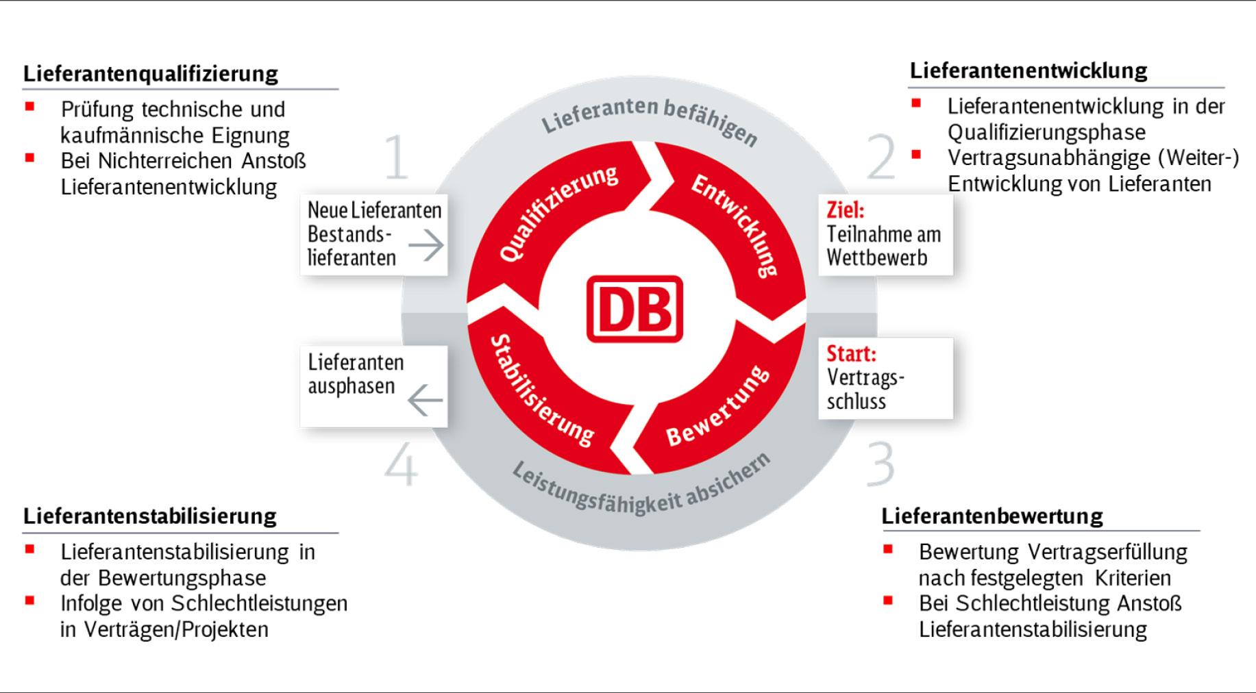 Grafik zum Lieferantenmanagement der DB