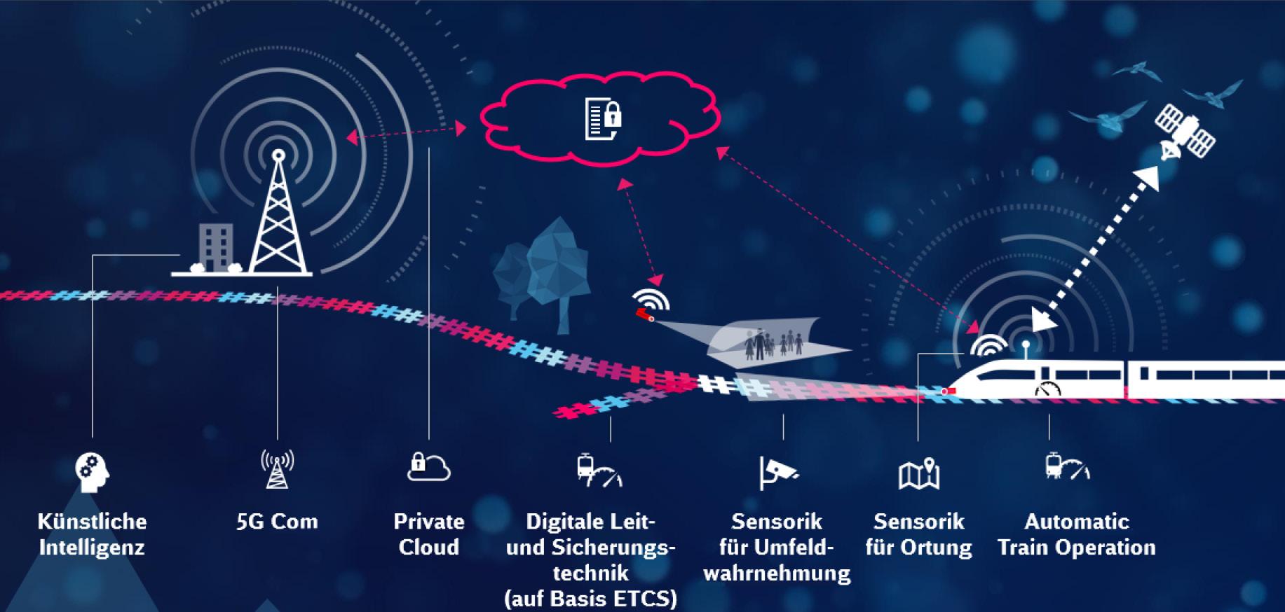 Grafik zur Digitalisierung der Schieneninfrastruktur