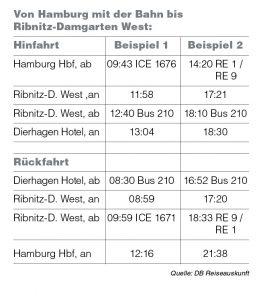Fahrplan-Auszug für die Verbindung Hamburg nach Dierhagen