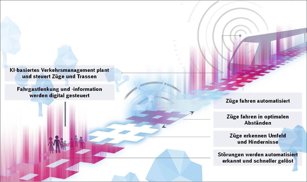 Grafik digitale Betriebssteuerung