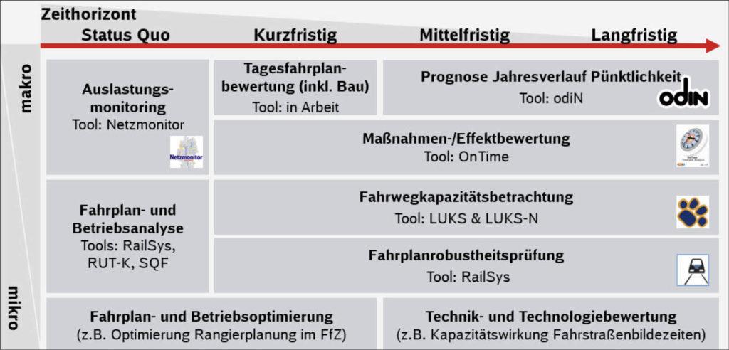 Grafische Übersicht mit Zeitachse