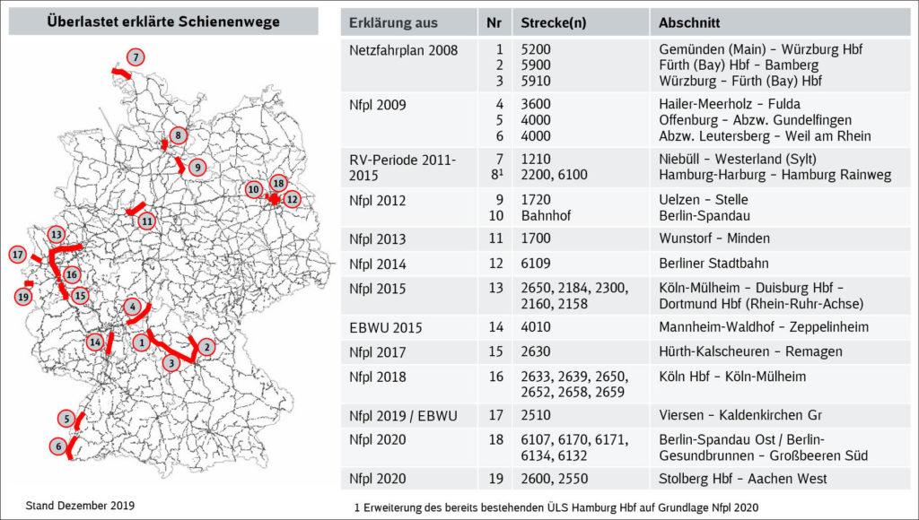 Deutschlandkarte und Tabelle mit Erläuterungen