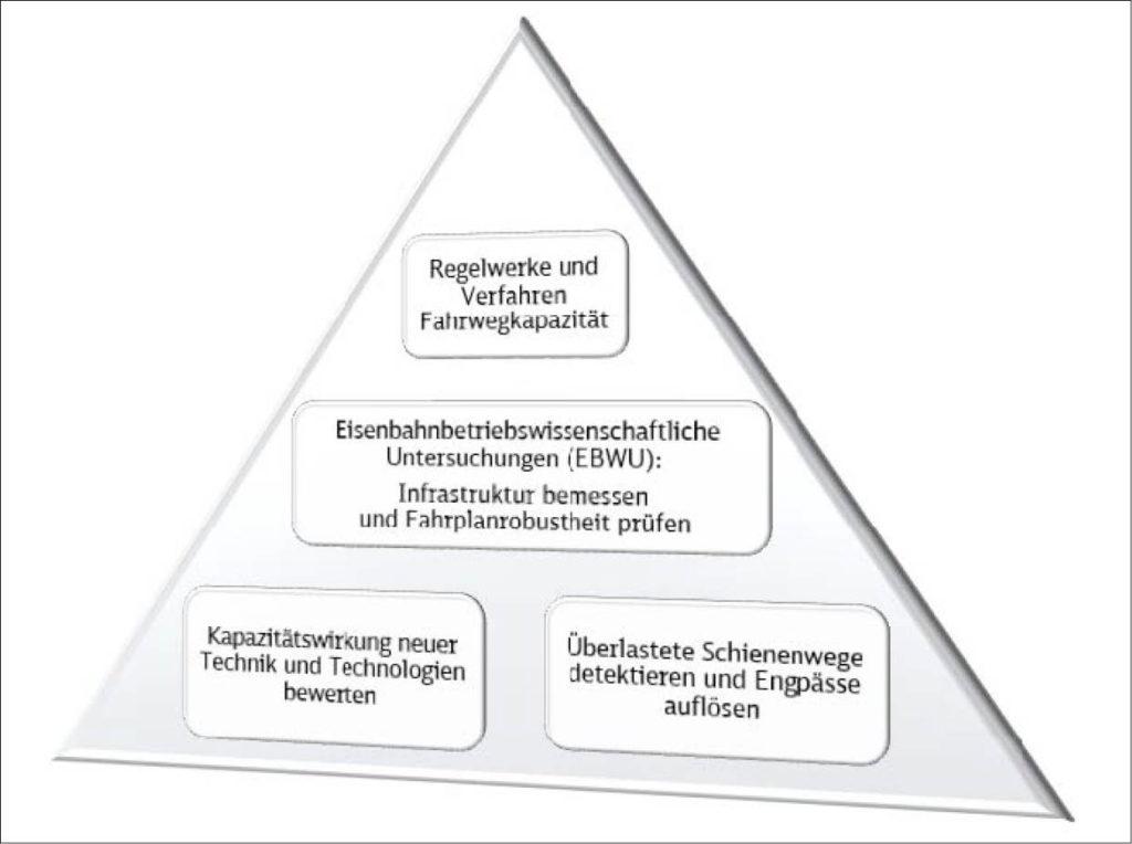 Pyramidendarstellung