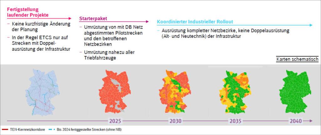 Übersicht Zeitplan Digitale Schiene bis 2040