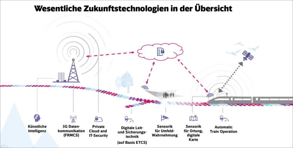 Übersicht Zukunftstechnologien digitale Schiene